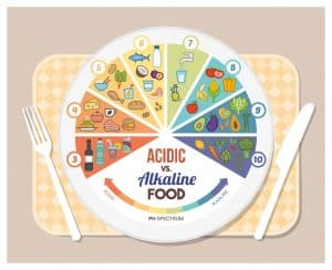 Diet Tips to Alkalise Your Body